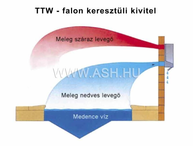 TTW falon túl elhelyezett kivitel